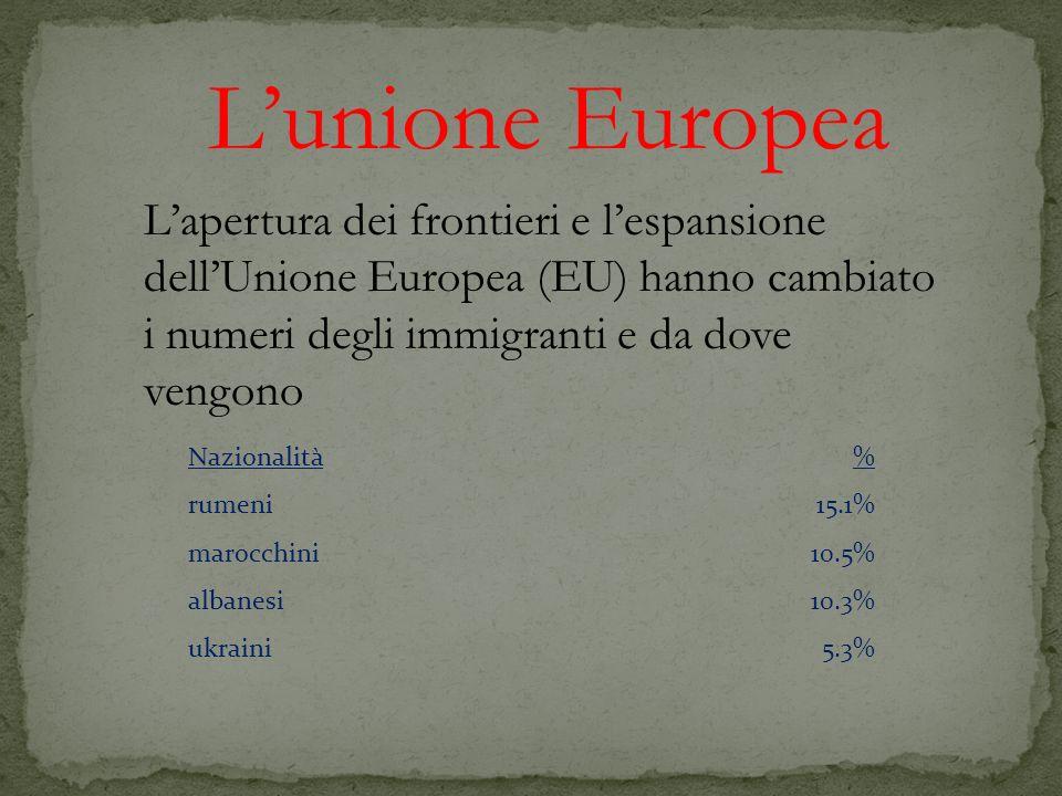 Lapertura dei frontieri e lespansione dellUnione Europea (EU) hanno cambiato i numeri degli immigranti e da dove vengono Nazionalità % rumeni15.1% mar
