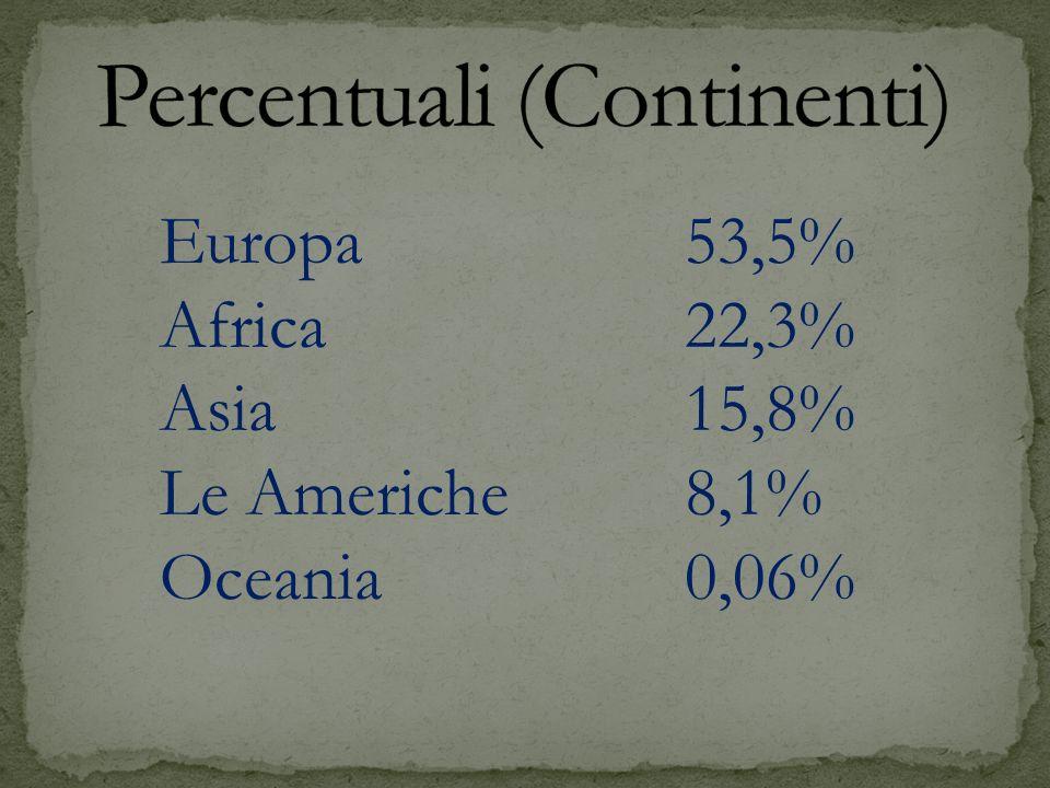 Europa53,5% Africa22,3% Asia15,8% Le Americhe8,1% Oceania0,06%