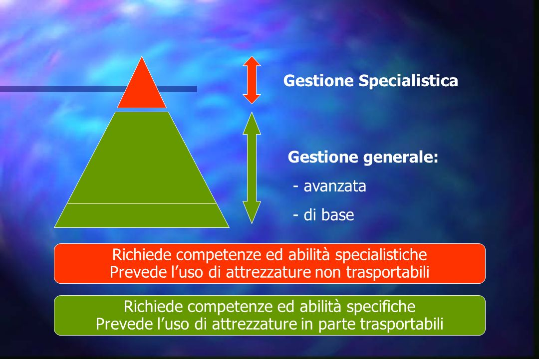 Gestione Specialistica Gestione generale: - avanzata - di base Richiede competenze ed abilità specialistiche Prevede l uso di attrezzature non traspor