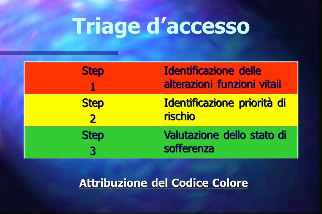 Triage d accesso Step1 Identificazione delle alterazioni funzioni vitali Step2 Identificazione priorità di rischio Step3 Valutazione dello stato di so