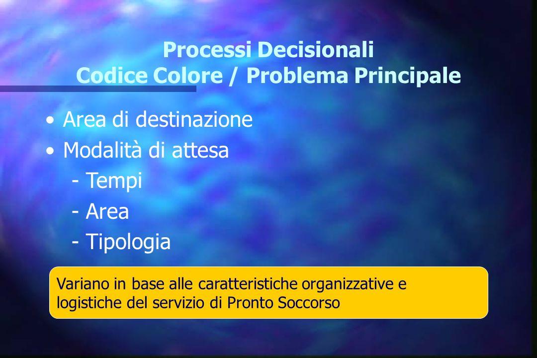 Processi Decisionali Codice Colore / Problema Principale Area di destinazione Modalità di attesa - Tempi - Area - Tipologia Variano in base alle carat