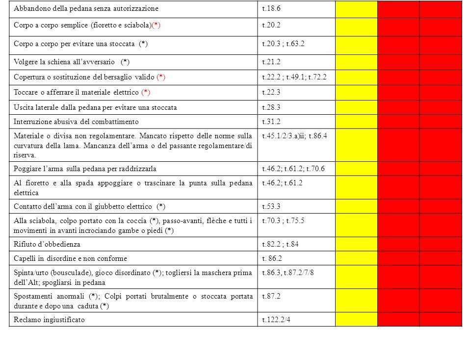 Abbandono della pedana senza autorizzazionet.18.6 Corpo a corpo semplice (fioretto e sciabola)(*)t.20.2 Corpo a corpo per evitare una stoccata (*)t.20.3 ; t.63.2 Volgere la schiena allavversario (*)t.21.2 Copertura o sostituzione del bersaglio valido (*)t.22.2 ; t.49.1; t.72.2 Toccare o afferrare il materiale elettrico (*)t.22.3 Uscita laterale dalla pedana per evitare una stoccatat.28.3 Interruzione abusiva del combattimentot.31.2 Materiale o divisa non regolamentare.