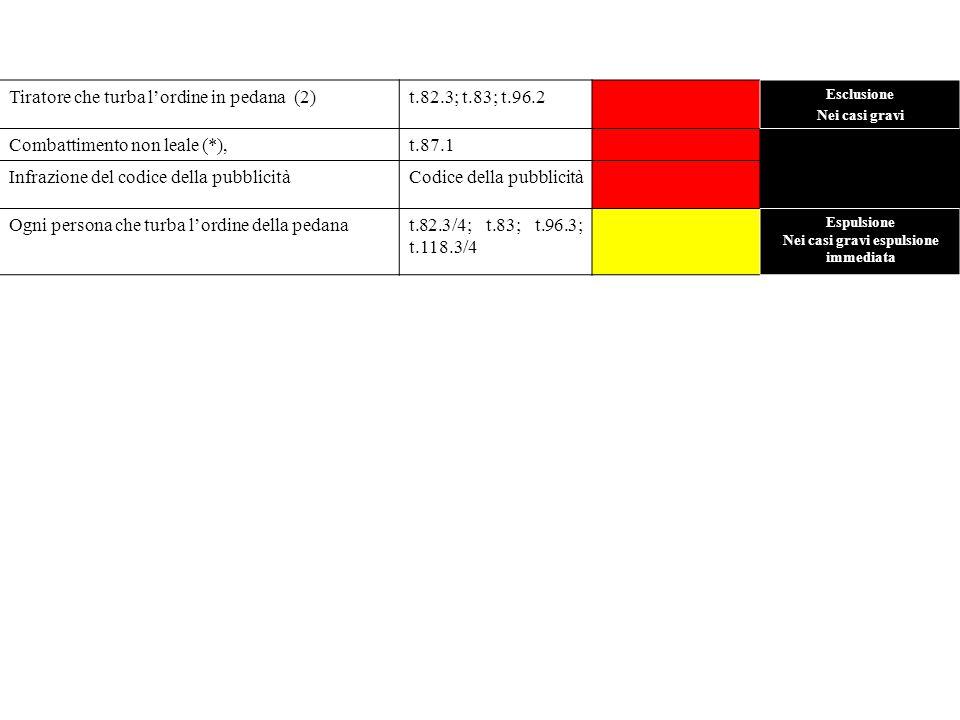Tiratore che turba lordine in pedana (2)t.82.3; t.83; t.96.2 Esclusione Nei casi gravi Combattimento non leale (*),t.87.1 Infrazione del codice della pubblicitàCodice della pubblicità Ogni persona che turba lordine della pedanat.82.3/4; t.83; t.96.3; t.118.3/4 Espulsione Nei casi gravi espulsione immediata