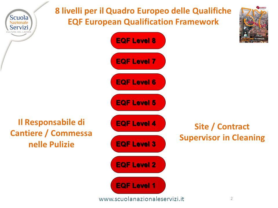 www.scuolanazionaleservizi.it 2 EQF Level 1 EQF Level 2 EQF Level 3 EQF Level 4 EQF Level 5 EQF Level 6 EQF Level 7 EQF Level 8 8 livelli per il Quadr