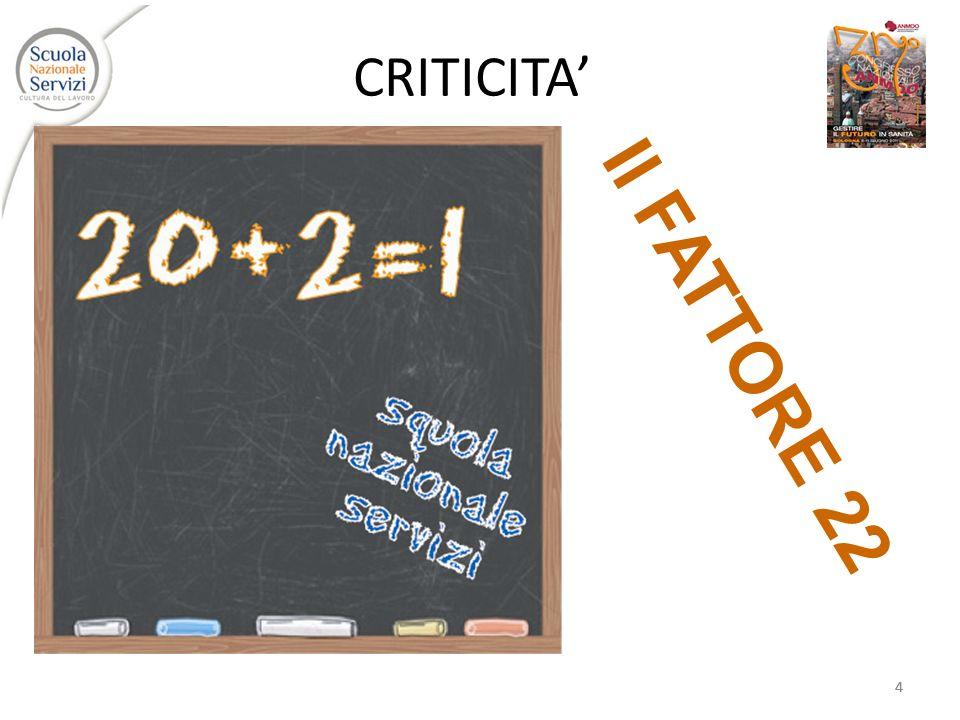444 CRITICITA Il FATTORE 22
