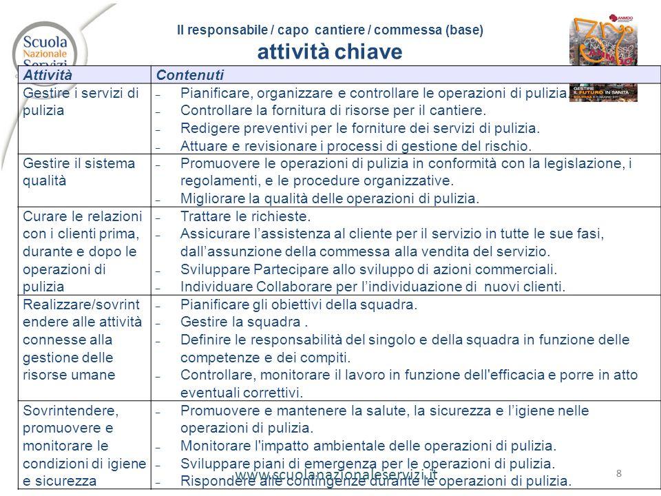 www.scuolanazionaleservizi.it 88 AttivitàContenuti Gestire i servizi di pulizia –Pianificare, organizzare e controllare le operazioni di pulizia. –Con