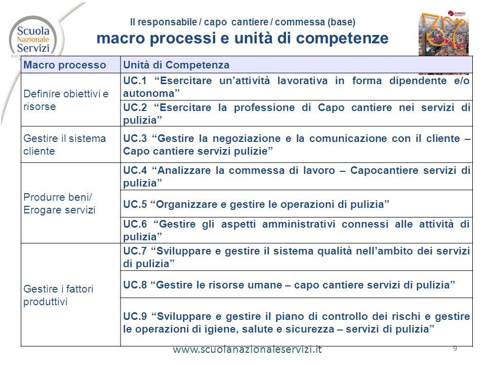 www.scuolanazionaleservizi.it 999 Il responsabile / capo cantiere / commessa (base) macro processi e unità di competenze Macro processoUnità di Compet