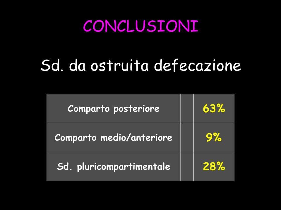 CONCLUSIONI Sd. da ostruita defecazione Comparto posteriore 63% Comparto medio/anteriore 9% Sd. pluricompartimentale 28%