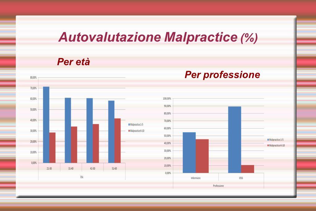 Autovalutazione Malpractice (%) Per età Per professione