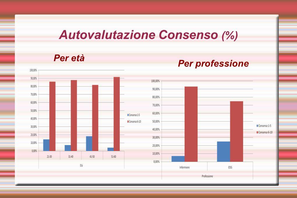 Autovalutazione Consenso (%) Per età Per professione