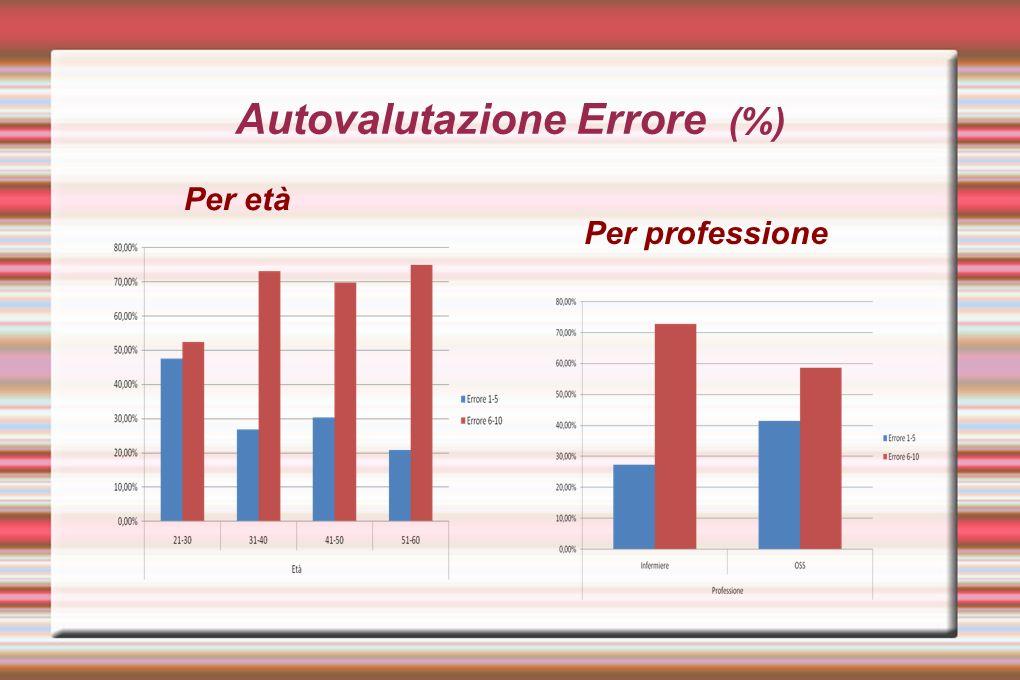 Autovalutazione Errore (%) Per età Per professione