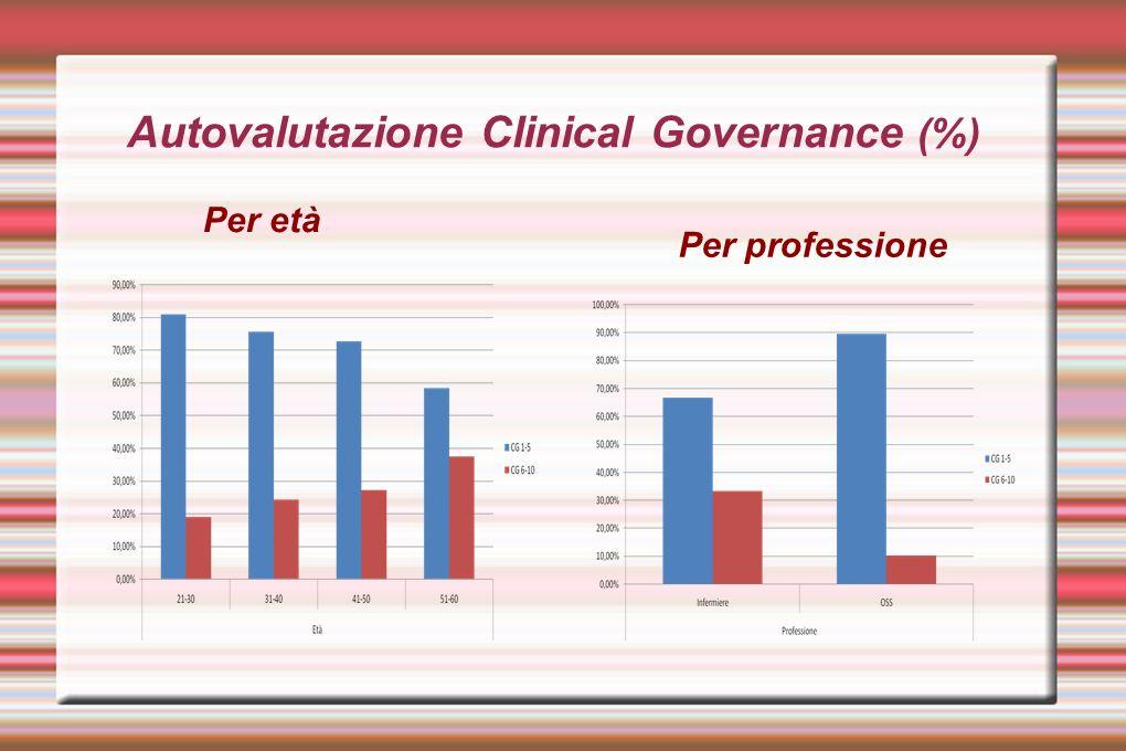 Autovalutazione Clinical Governance (%) Per età Per professione