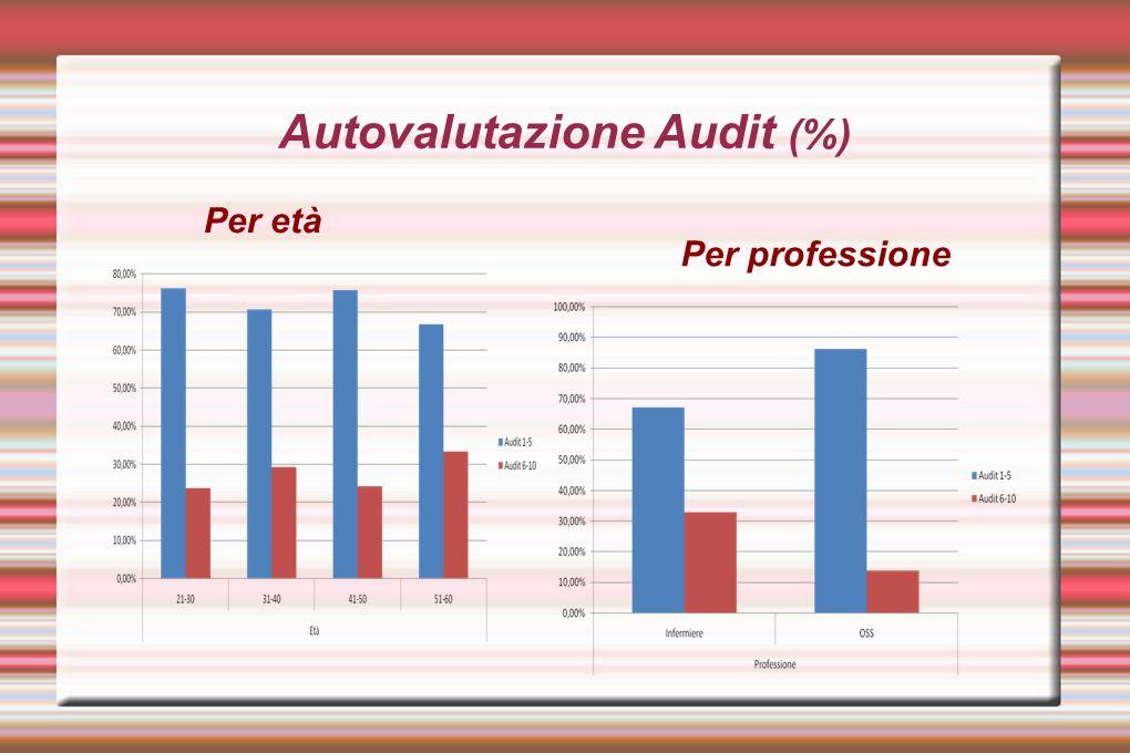 Autovalutazione Audit (%) Per età Per professione