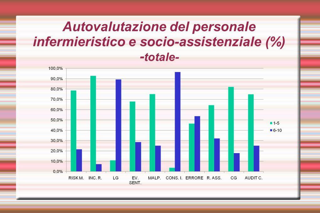 Autovalutazione del personale infermieristico e socio-assistenziale (%) S.C.