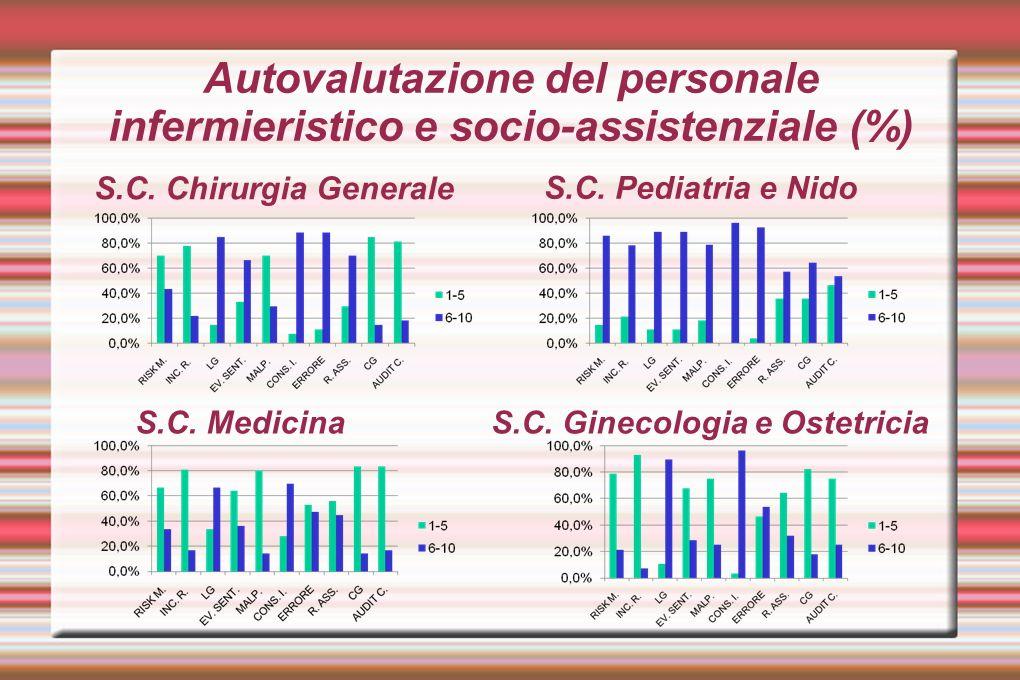 Autovalutazione del personale infermieristico e socio-assistenziale (%) S.C. Chirurgia Generale S.C. Pediatria e Nido S.C. MedicinaS.C. Ginecologia e