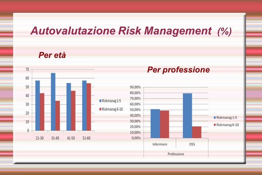 Autovalutazione Incident Reporting (%) Per professione Per età