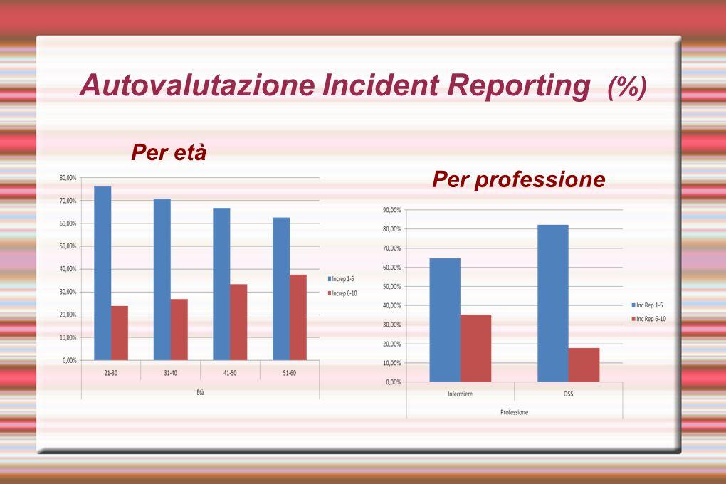 Autovalutazione Linee Guida (%) Per età Per professione