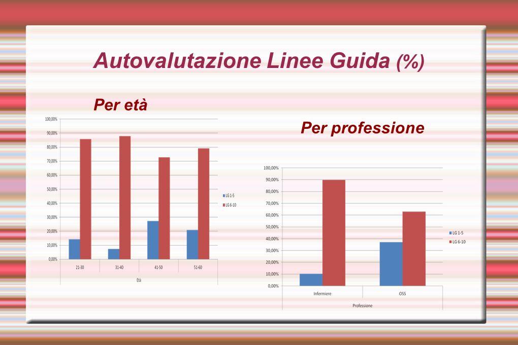 Autovalutazione Eventi Sentinella (%) Per età Per professione