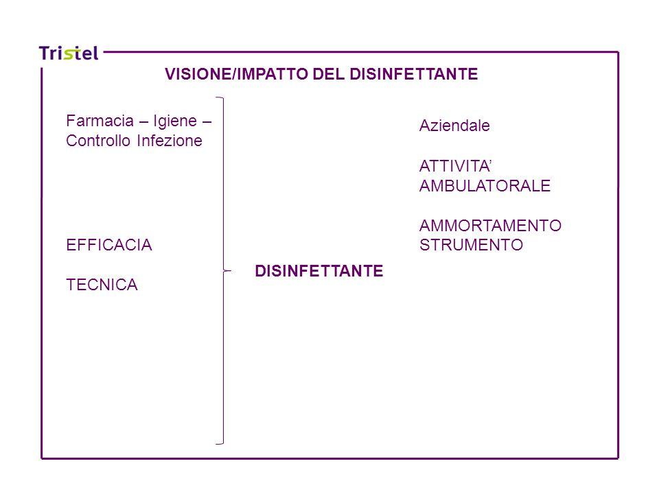 DISINFETTANTE ATTIVITA AMBULATORALE AMMORTAMENTO STRUMENTO Farmacia – Igiene – Controllo Infezione EFFICACIA TECNICA Aziendale VISIONE/IMPATTO DEL DIS