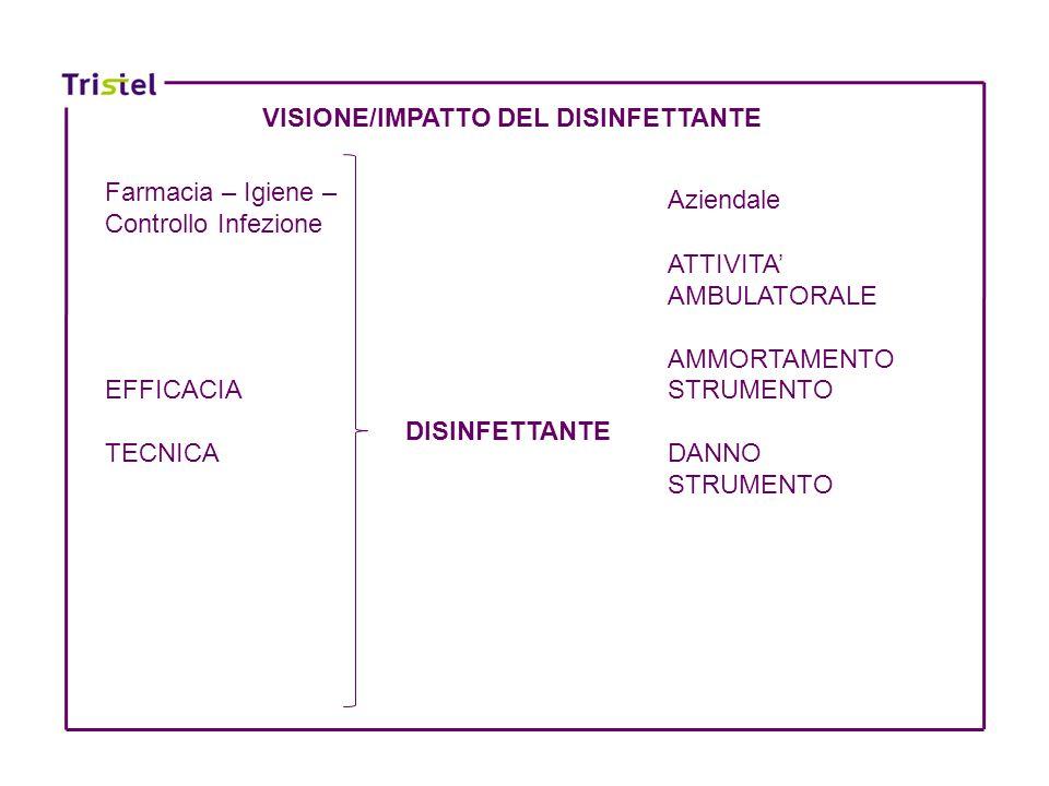 DISINFETTANTE ATTIVITA AMBULATORALE AMMORTAMENTO STRUMENTO DANNO STRUMENTO Farmacia – Igiene – Controllo Infezione EFFICACIA TECNICA Aziendale VISIONE
