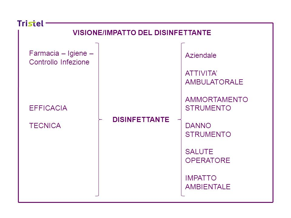 DISINFETTANTE ATTIVITA AMBULATORALE AMMORTAMENTO STRUMENTO DANNO STRUMENTO SALUTE OPERATORE IMPATTO AMBIENTALE Farmacia – Igiene – Controllo Infezione