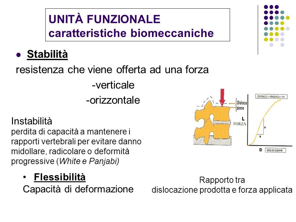 UNITÀ FUNZIONALE caratteristiche biomeccaniche Stabilità resistenza che viene offerta ad una forza -verticale -orizzontale Rapporto tra dislocazione p