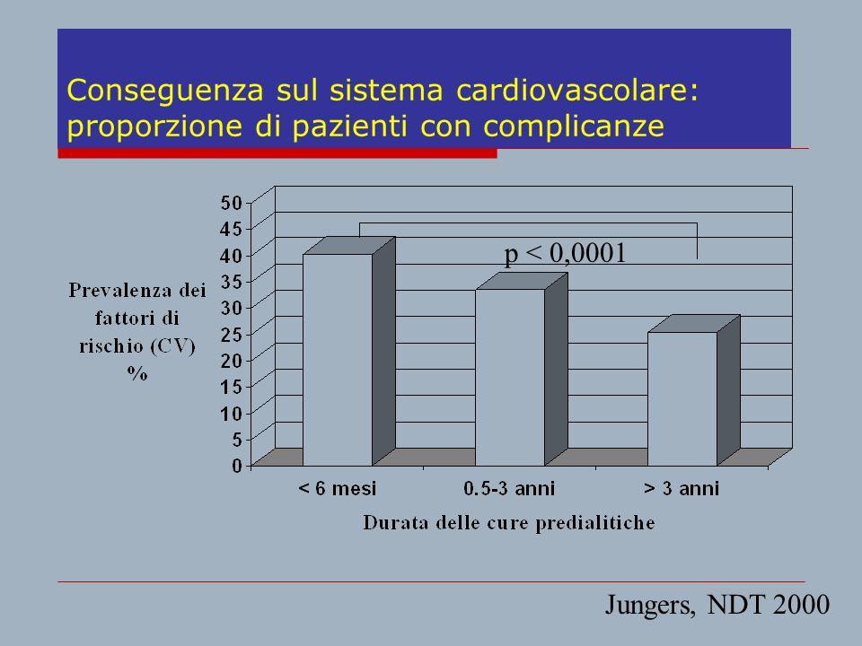 Conseguenza sul sistema cardiovascolare: proporzione di pazienti con complicanze p < 0,0001 Jungers, NDT 2000