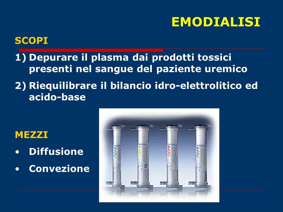 SCOPI 1)Depurare il plasma dai prodotti tossici presenti nel sangue del paziente uremico 2)Riequilibrare il bilancio idro-elettrolitico ed acido-base