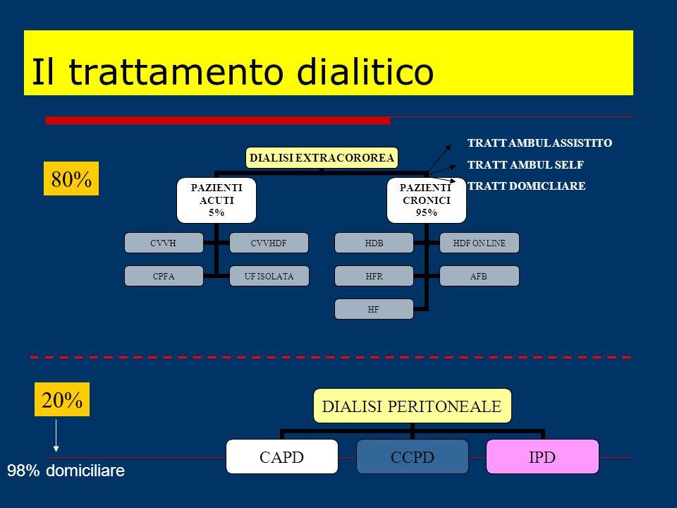 TRATT AMBUL SELF DIALISI PERITONEALE CAPDCCPDIPD TRATT AMBUL ASSISTITO TRATT DOMICLIARE 80% 20% Il trattamento dialitico 98% domiciliare