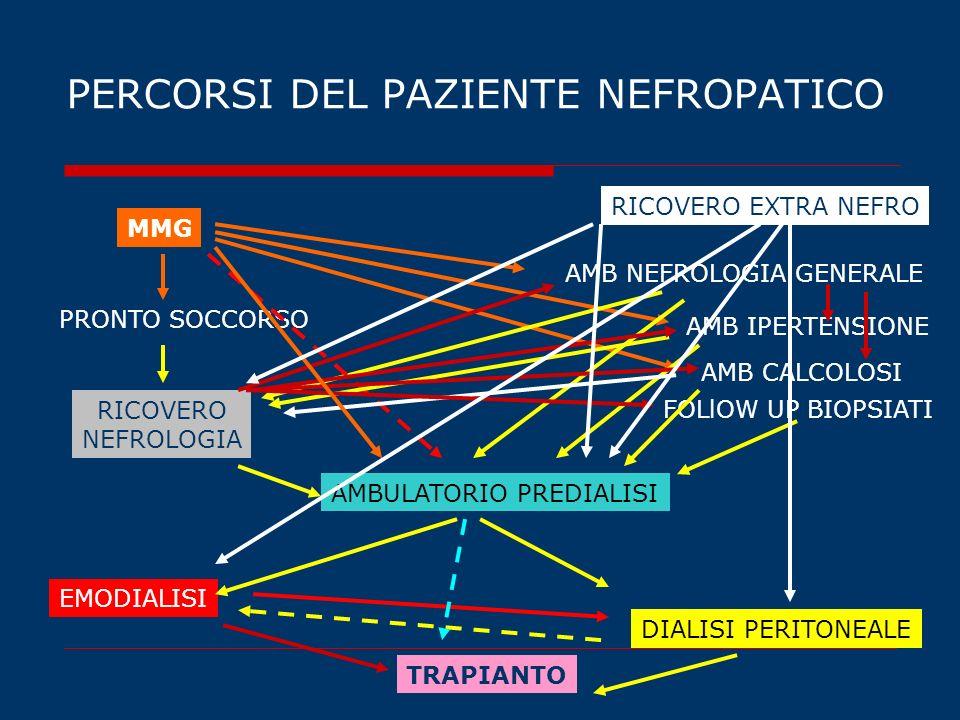 PERCORSI DEL PAZIENTE NEFROPATICO MMG PRONTO SOCCORSO RICOVERO NEFROLOGIA AMBULATORIO PREDIALISI AMB CALCOLOSI AMB NEFROLOGIA GENERALE FOLlOW UP BIOPS