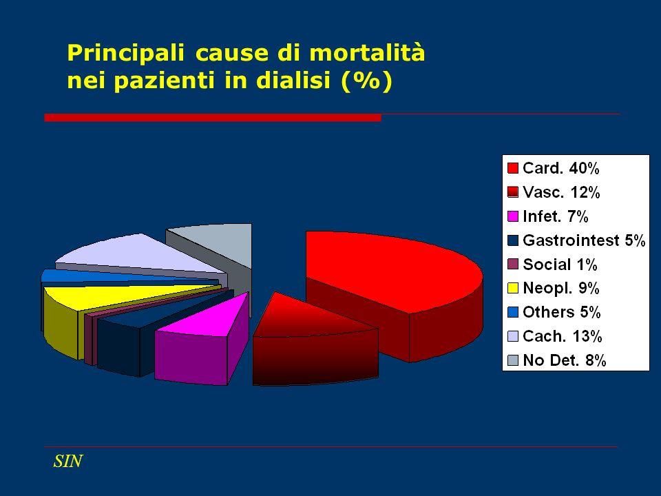 Principali cause di mortalità nei pazienti in dialisi (%) SIN