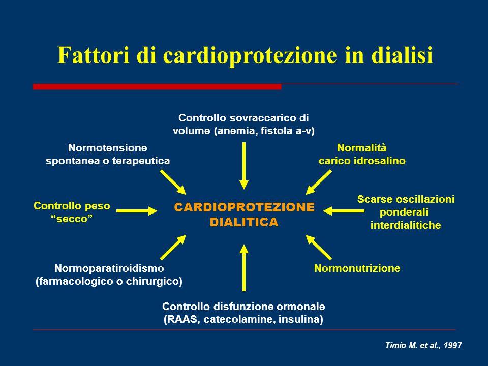 Timio M. et al., 1997 Controllo sovraccarico di volume (anemia, fistola a-v) CARDIOPROTEZIONE DIALITICA Normotensione spontanea o terapeutica Controll