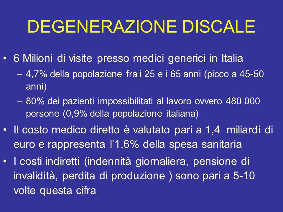 DEGENERAZIONE DISCALE 6 Milioni di visite presso medici generici in Italia –4,7% della popolazione fra i 25 e i 65 anni (picco a 45-50 anni) –80% dei