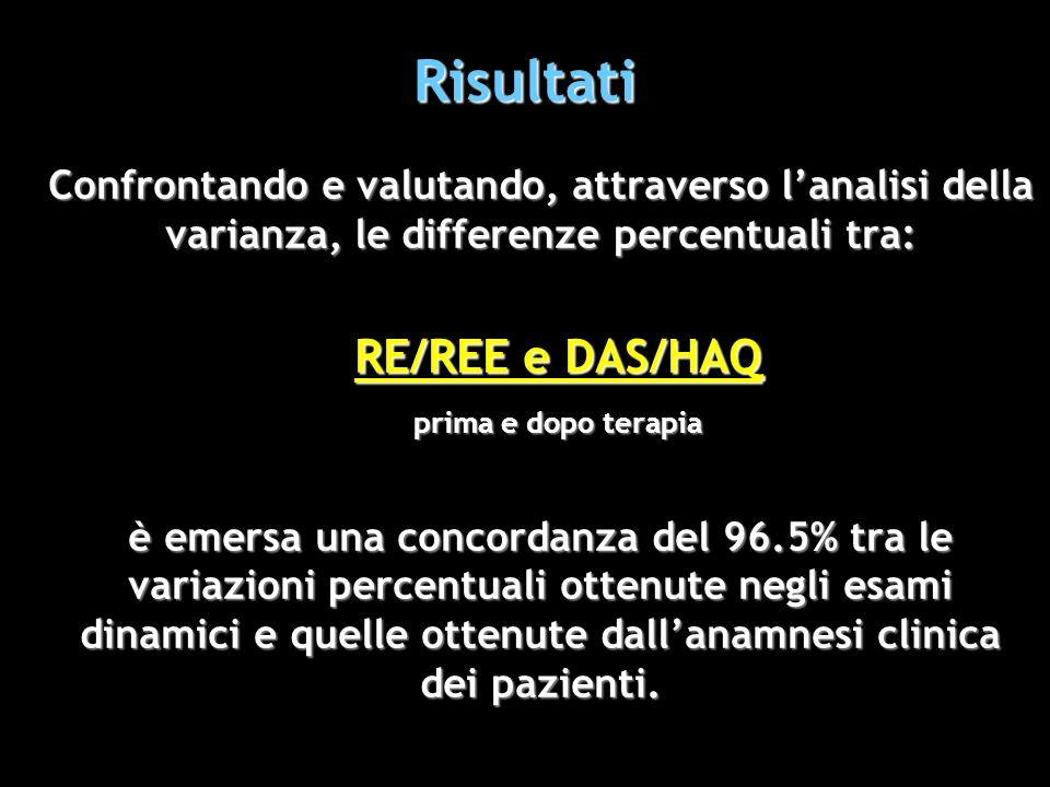 Risultati Confrontando e valutando, attraverso lanalisi della varianza, le differenze percentuali tra: RE/REE e DAS/HAQ prima e dopo terapia è emersa