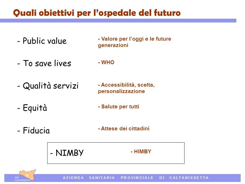 Azienda Sanitaria Provinciale di Caltanissetta A Z I E N D A S A N I T A R I A P R O V I N C I A L E D I C A L T A N I S S E T T A Quali obiettivi per lospedale del futuro - Public value - To save lives - Qualità servizi - Equità - Fiducia - NIMBY - Valore per loggi e le future generazioni - WHO - Accessibilità, scelta, personalizzazione - Salute per tutti - Attese dei cittadini - HIMBY