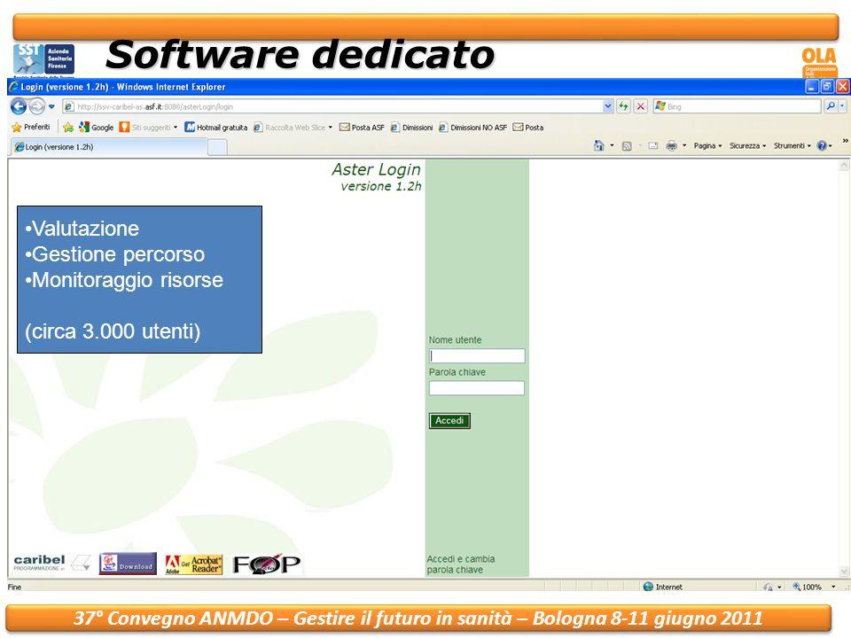37° Convegno ANMDO – Gestire il futuro in sanità – Bologna 8-11 giugno 2011 Software dedicato Valutazione Gestione percorso Monitoraggio risorse (circa 3.000 utenti)