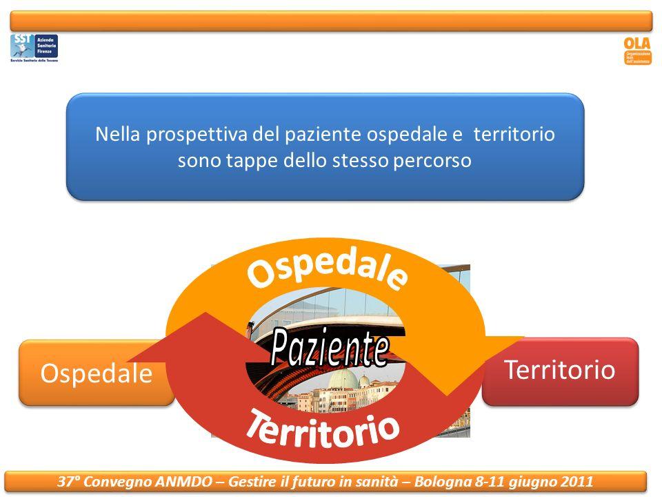 37° Convegno ANMDO – Gestire il futuro in sanità – Bologna 8-11 giugno 2011 Nella prospettiva del paziente ospedale e territorio sono tappe dello stesso percorso Ospedale Territorio