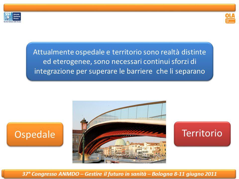 37° Convegno ANMDO – Gestire il futuro in sanità – Bologna 8-11 giugno 2011 Il progetto Un solo paziente Ospedali ASF AOU Careggi Case di Cura Altri ospedali Coordinamento Dimissioni Complesse Risposte per la post-acuzie LungodegenzaAssistenza infermieristica domiciliare Cure intermedieAssistenza sociale domiciliare Riabilitazione ospedalieraRiabilitazione territoriale Riabilitazione extra-osp.