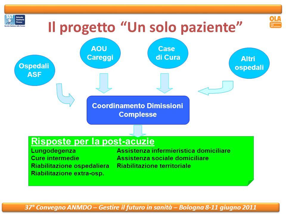37° Convegno ANMDO – Gestire il futuro in sanità – Bologna 8-11 giugno 2011 Il percorso in ospedale 1) Identificazione dei pazienti con dimissione complessa 2) Valutazione multidimensionale clinica e infermieristica (sempre) sociale e/o funzionale (se necessarie) 2) Valutazione multidimensionale clinica e infermieristica (sempre) sociale e/o funzionale (se necessarie) Indicazione del percorso di continuità assistenziale più appropriato Coinvolgimento MMG Coinvolgimento MMG Scheda clinica Scheda infermieristica 3) Invio della richiesta al Coordinamento Dimissioni Complesse