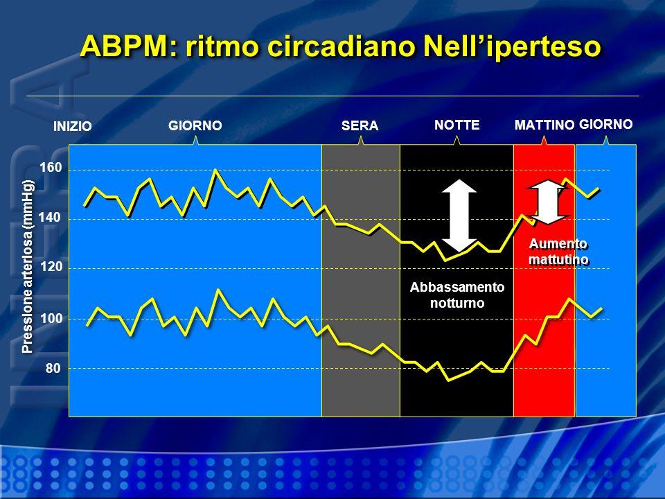 ABPM: ritmo circadiano Nelliperteso INIZIO GIORNO SERA NOTTEMATTINO GIORNO 80 100 120 140 160 Abbassamento notturno Pressione arteriosa (mmHg) Aumento mattutino Aumento mattutino