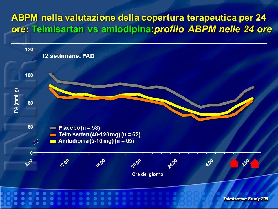 ABPM nella valutazione della copertura terapeutica per 24 ore: Telmisartan vs amlodipina:profilo ABPM nelle 24 ore Telmisartan Study 208 0 60 100 120 12 settimane, PAD Placebo (n = 58) Telmisartan (40-120 mg) (n = 62) Amlodipina (5-10 mg) (n = 65)