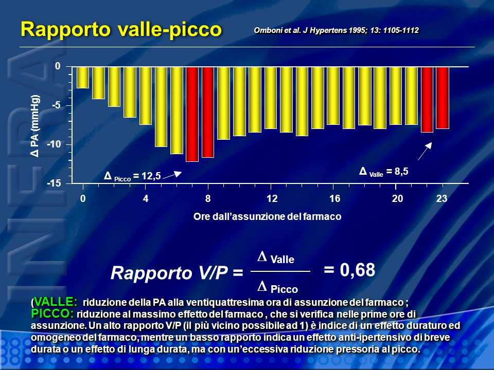 Rapporto valle-picco Omboni et al.