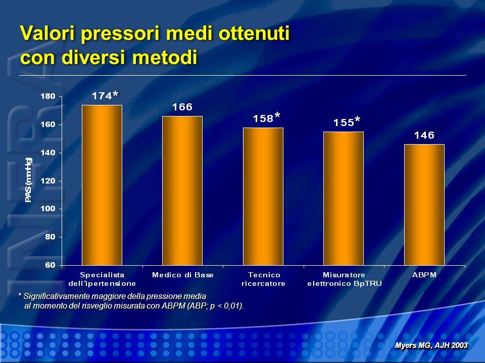 Valori pressori medi ottenuti con diversi metodi Valori pressori medi ottenuti con diversi metodi Myers MG, AJH 2003 * Significativamente maggiore della pressione media al momento del risveglio misurata con ABPM (ABP; p < 0,01).