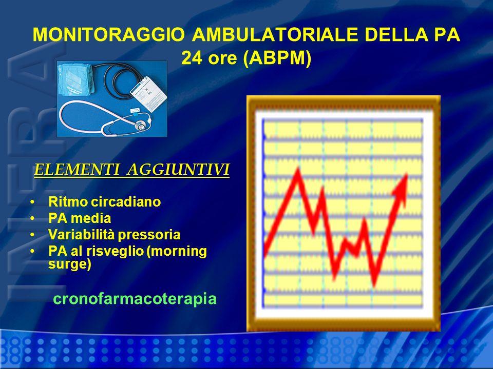 MONITORAGGIO AMBULATORIALE DELLA PA 24 ore (ABPM) Ritmo circadiano PA media Variabilità pressoria PA al risveglio (morning surge) cronofarmacoterapia ELEMENTI AGGIUNTIVI