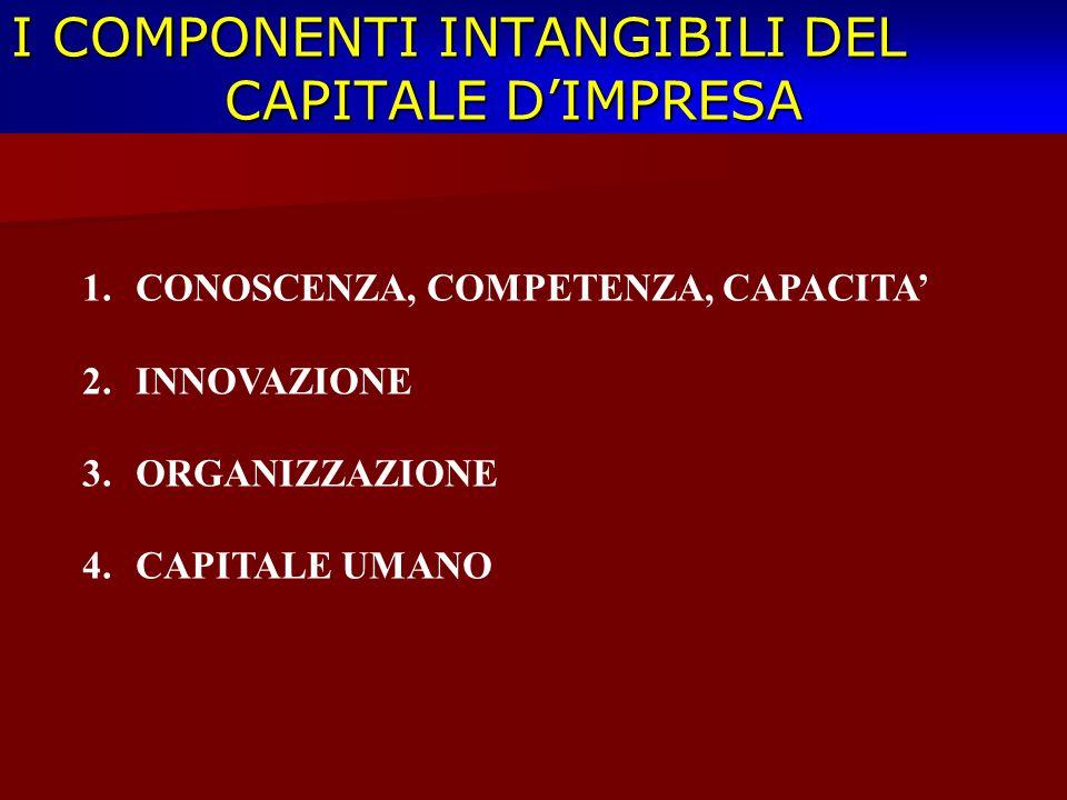 I COMPONENTI INTANGIBILI DEL CAPITALE DIMPRESA 1.CONOSCENZA, COMPETENZA, CAPACITA 2.INNOVAZIONE 3.ORGANIZZAZIONE 4.CAPITALE UMANO