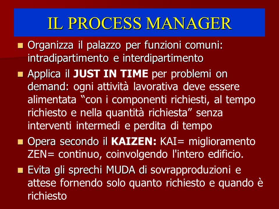 IL PROCESS MANAGER Organizza il palazzo per funzioni comuni: intradipartimento e interdipartimento Organizza il palazzo per funzioni comuni: intradipa