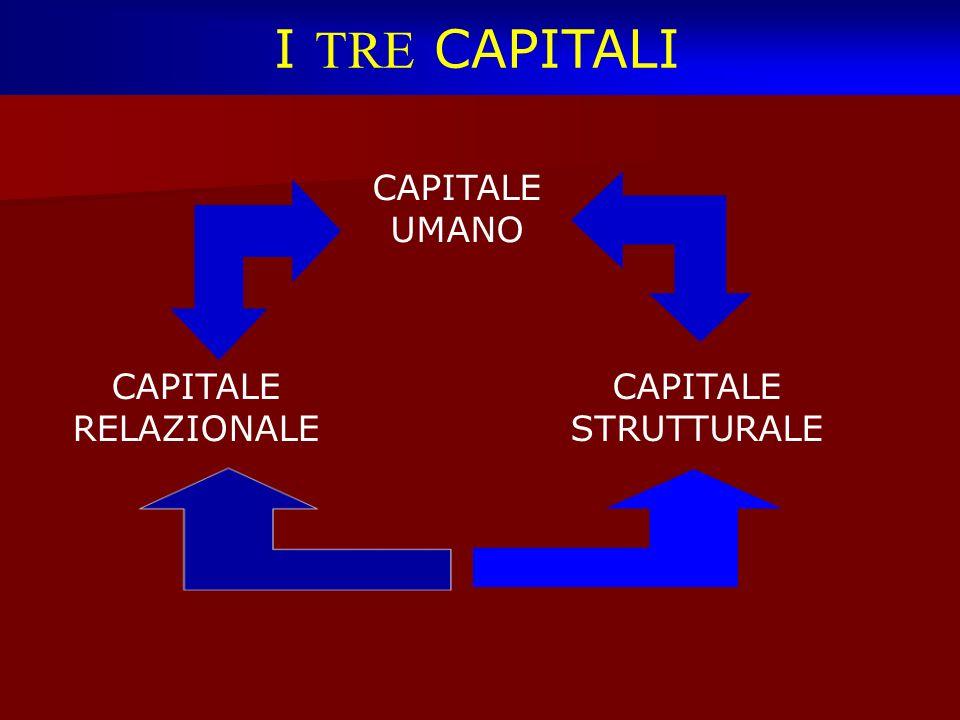 I TRE CAPITALI CAPITALE UMANO CAPITALE RELAZIONALE CAPITALE STRUTTURALE
