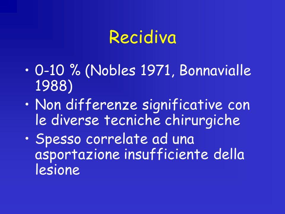 Recidiva 0-10 % (Nobles 1971, Bonnavialle 1988) Non differenze significative con le diverse tecniche chirurgiche Spesso correlate ad una asportazione insufficiente della lesione