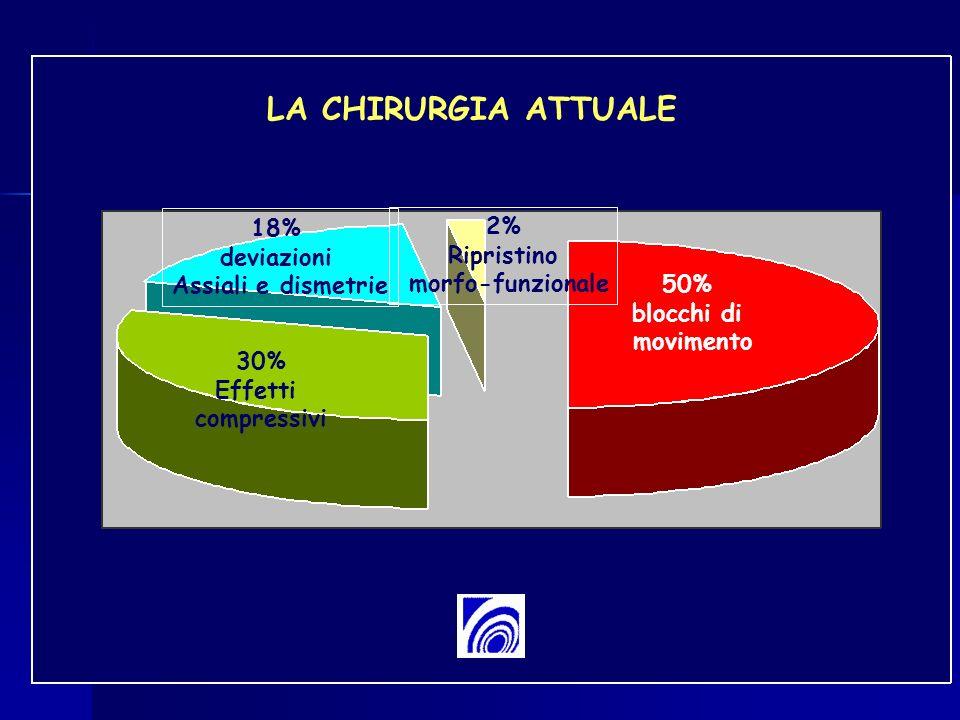50% blocchi di movimento 30% Effetti compressivi 18% deviazioni Assiali e dismetrie 2% Ripristino morfo-funzionale LA CHIRURGIA ATTUALE