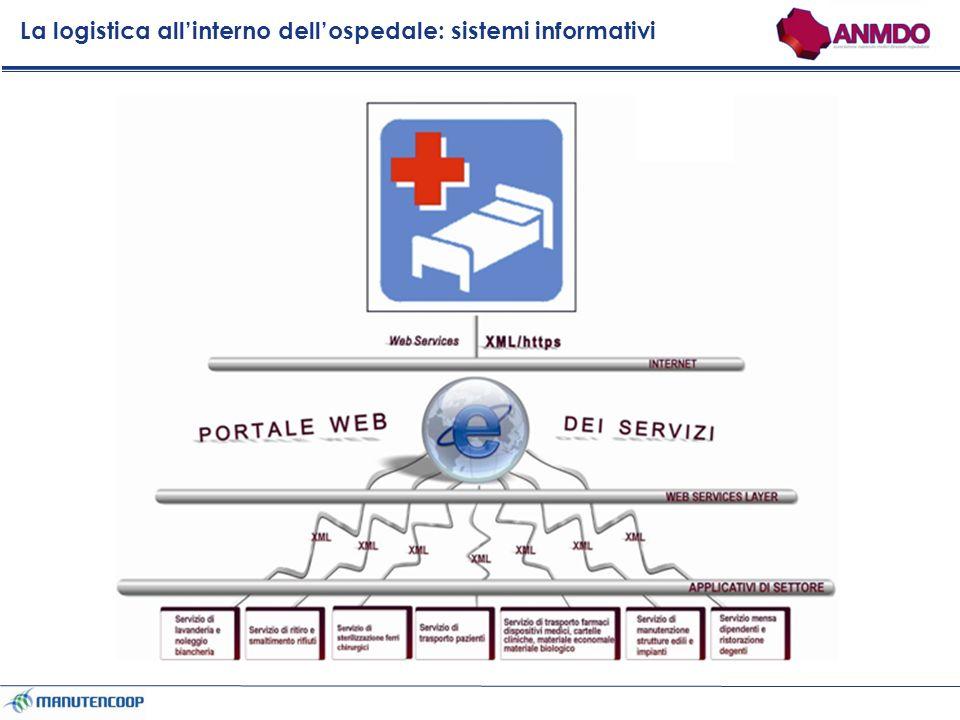 La logistica allinterno dellospedale: sistemi informativi